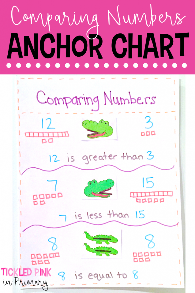 Comparing Numbers Activities - Anchor Chart
