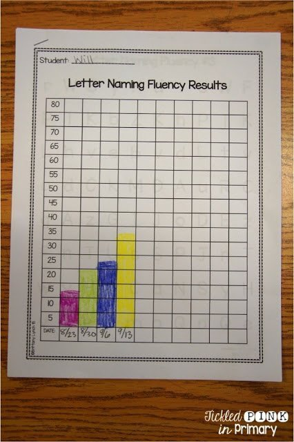 Student Data - Letter Naming Fluency Results