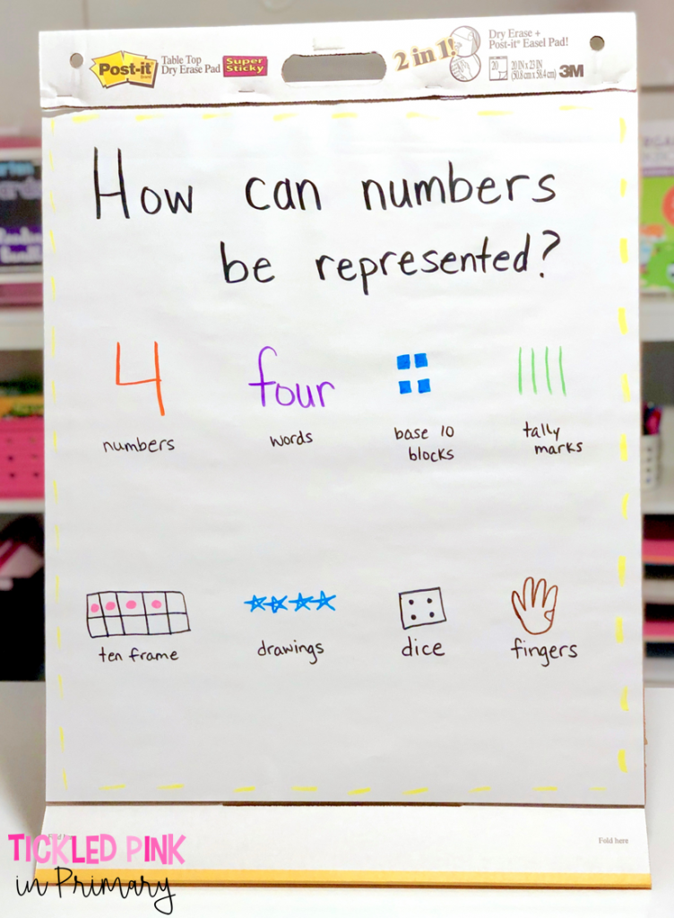 number sense anchor chart