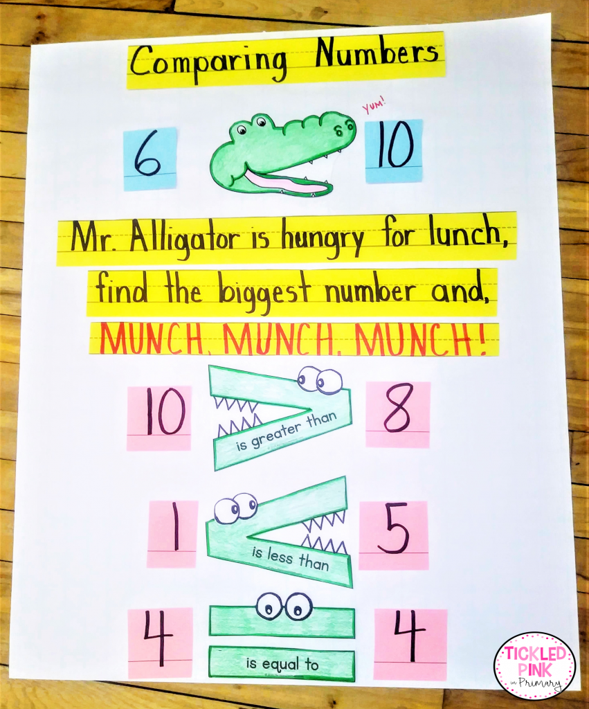 Comparing numbers anchor chart for the k-2 classroom.