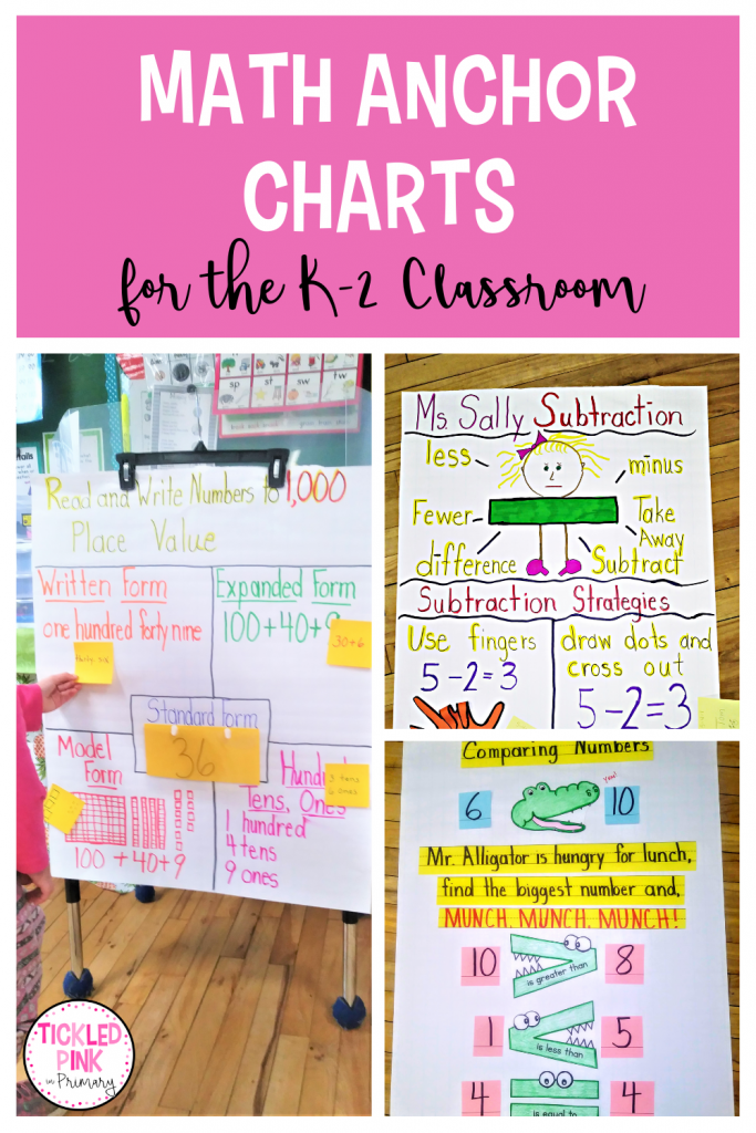 Math Anchor Charts for the K-2 Classroom