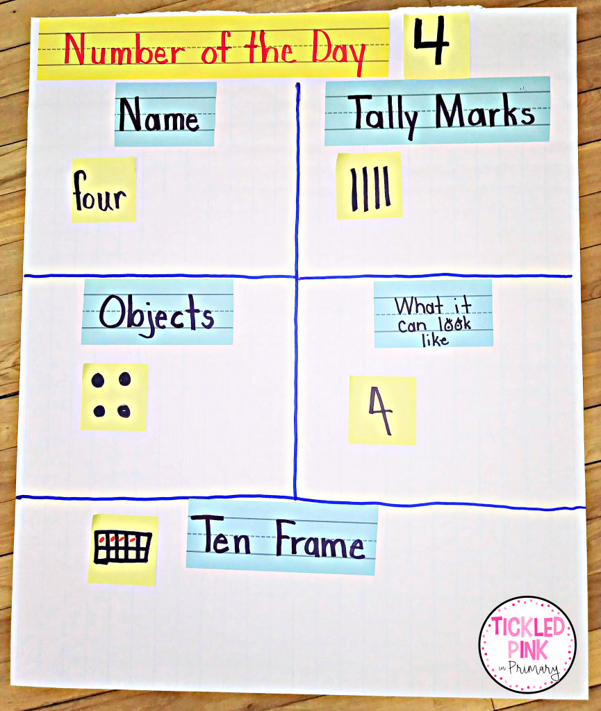 Interactive math anchor chart for teaching number sense in K-2.