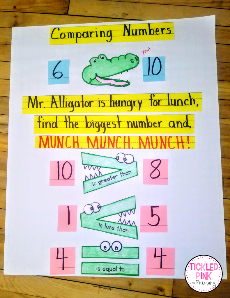 Comparing numbers anchor chart with alligator images.