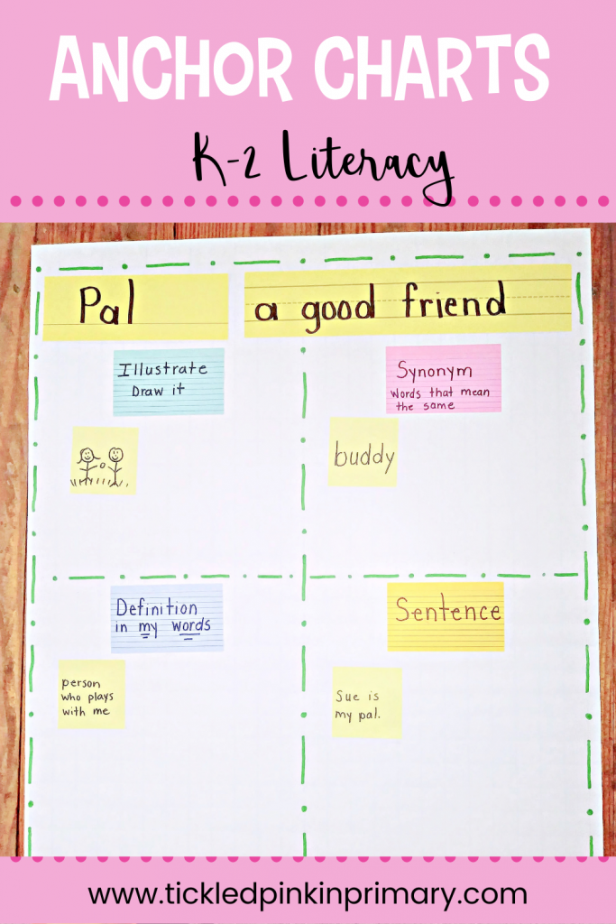 Literacy Anchor Charts for the Elementary Classrooms.  Story map anchor chart.