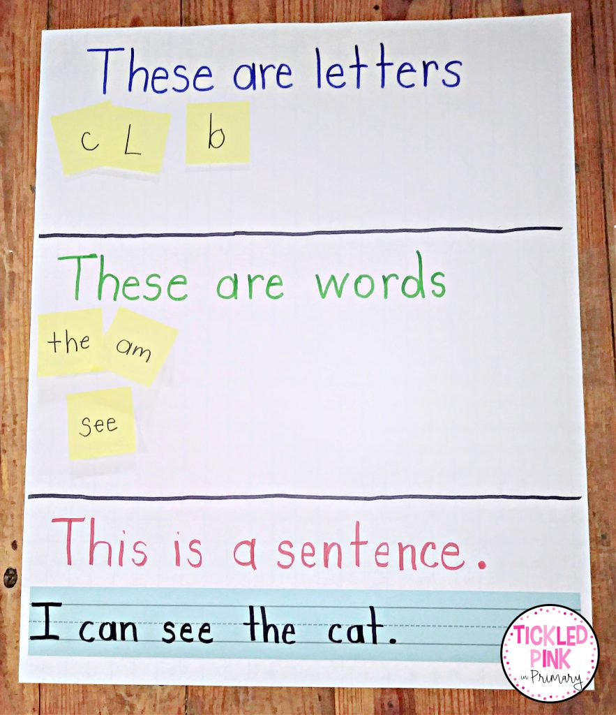 Letter, word, sentence. Beginning stages of reading literacy anchor chart for Kindergarten.