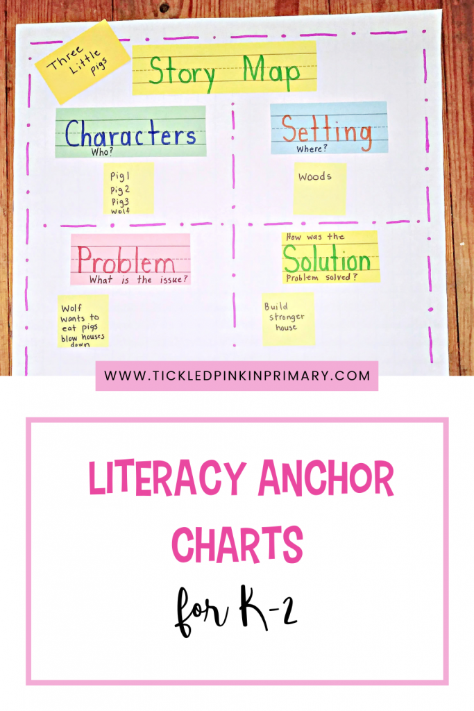Literacy Anchor Charts for the K-2 Classroom.