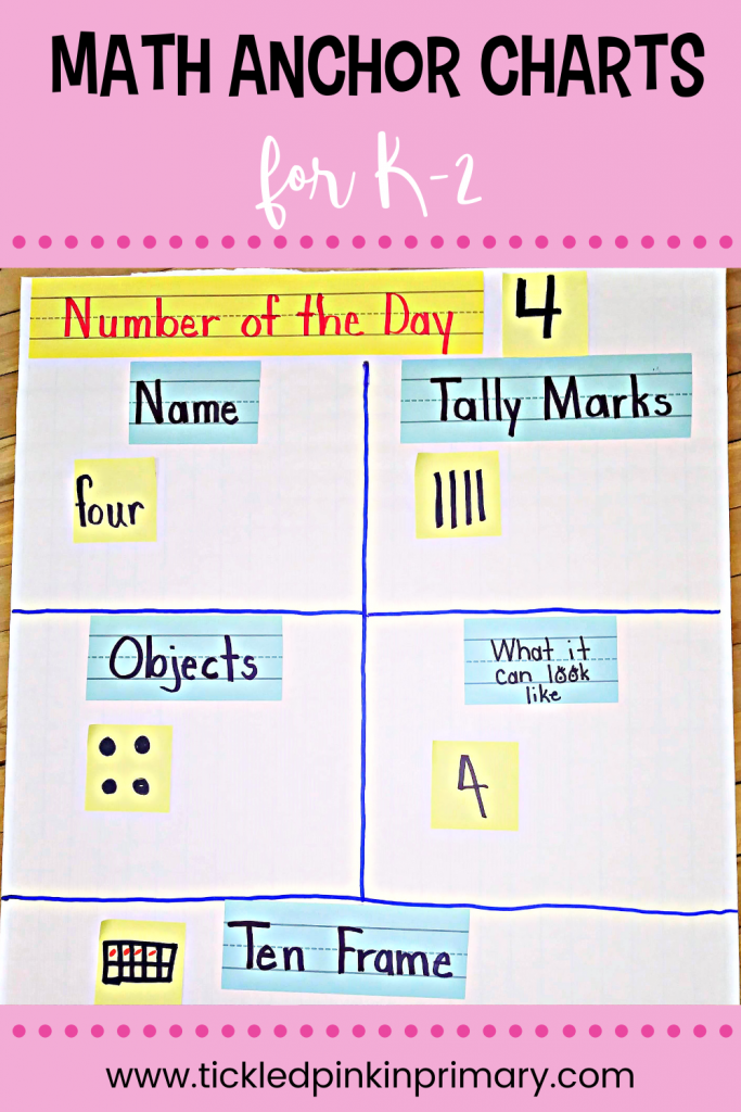 Number of the day math anchor charts for Kindergarten or First Grade.