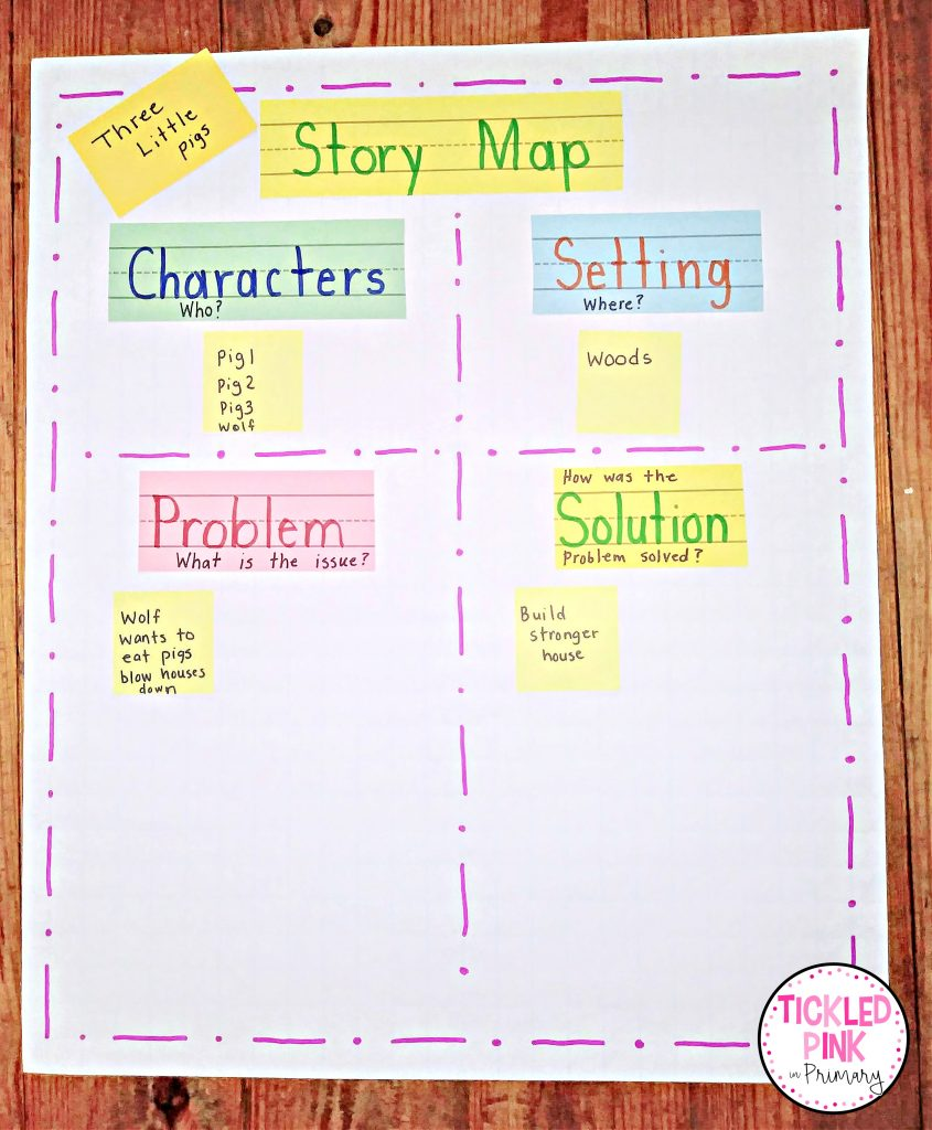 Story map literacy anchor chart in use for K-2 classrooms.