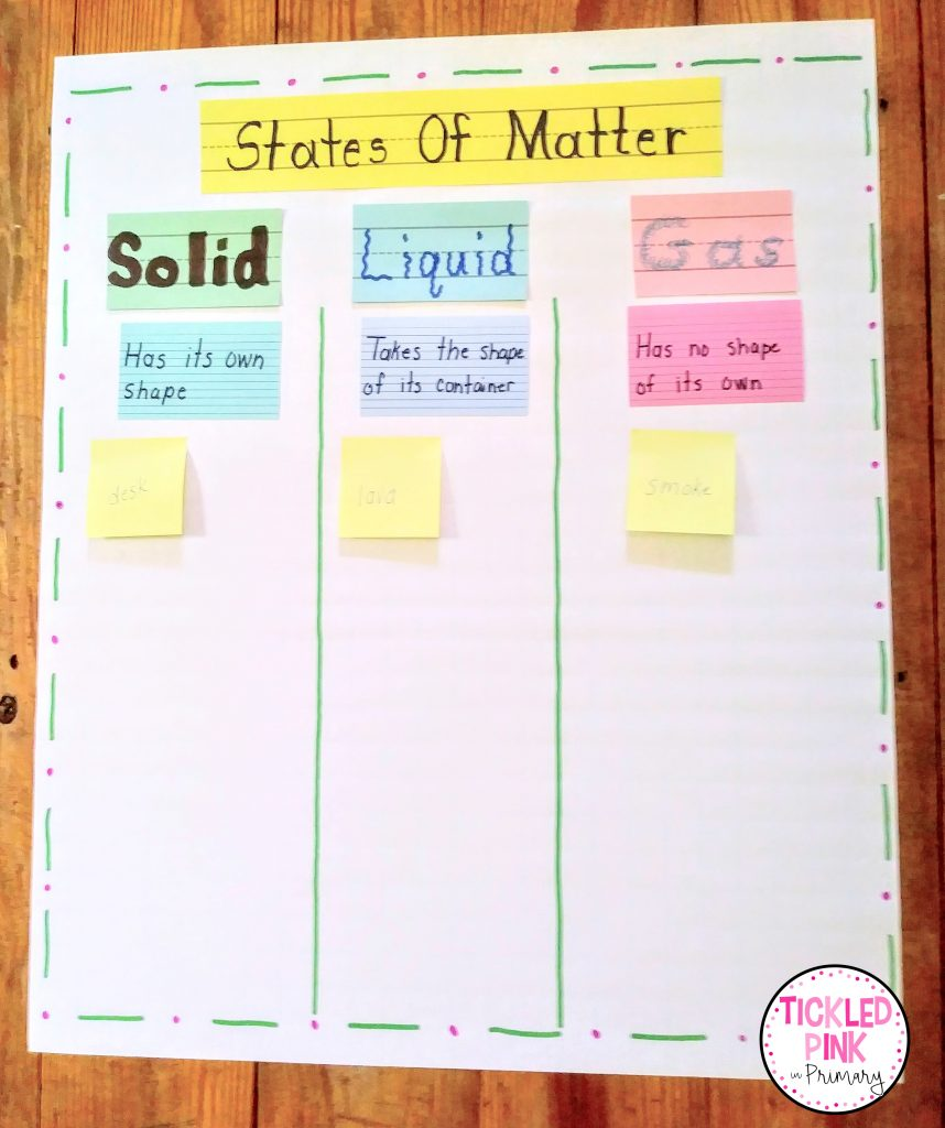 Anchor chart for teaching the states of matter in Science.