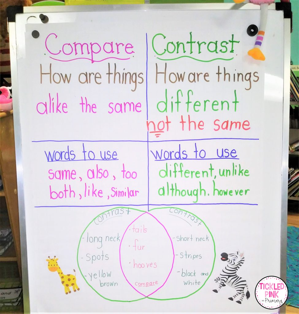 Teaching compare and contrast with an engaging anchor chart of terms and reference images.