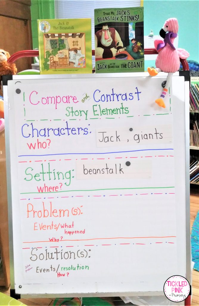 Compare and contrast story elements anchor charts for teaching compare and contrast in K-2.